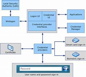 Windows Logon Scenarios