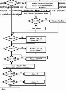 1 Diagrama De Flujo Para La Obtenci U00f3n De N U00fameros