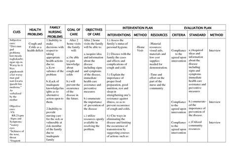Nanda Nursing Diagnosis Care Plans  Circuit Diagram Maker