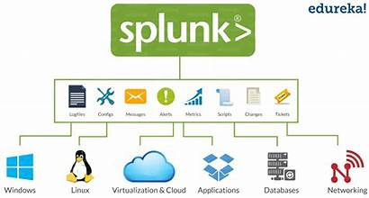 Splunk Tutorial Data Ingestion Machine Edureka Basic