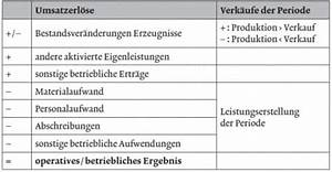 Guv Rechnung Beispiel : betriebsergebnis definition berechnung ebit ermitteln ~ Haus.voiturepedia.club Haus und Dekorationen
