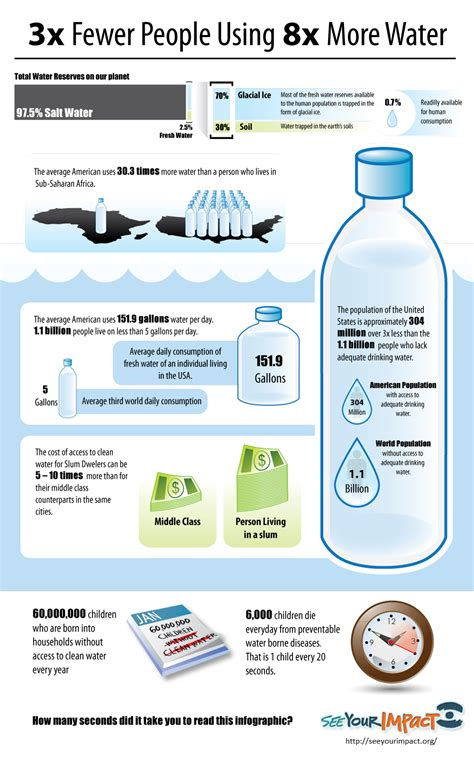 3x fewer people using 8x more water daily infographic