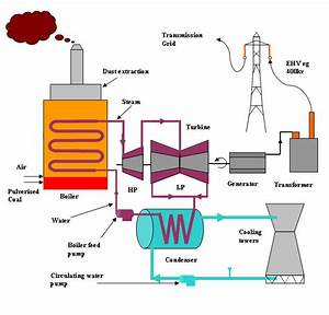 A Powerstation Overview