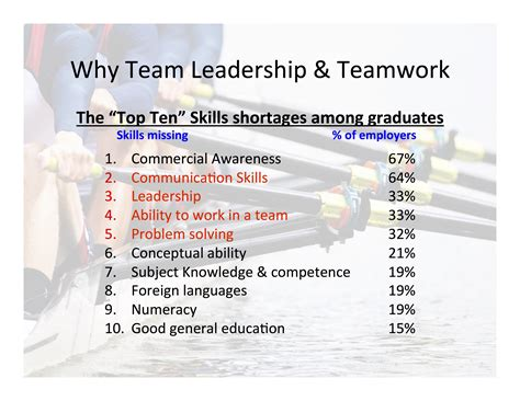 team leadership  teamwork training  coaching  needed