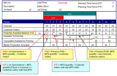 mdc mps master production scheduling