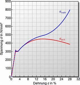 Wahre Spannung Berechnen : wahres spannung dehnungs diagramm maschinenbau physik ~ Themetempest.com Abrechnung