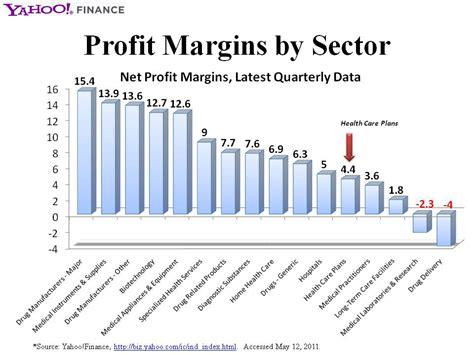 Automobile Industry: Automobile Industry Gross Profit Margin