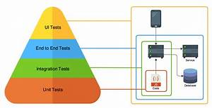 Microservice Testing  Introduction  U2013 Nathan Peck  U2013 Medium