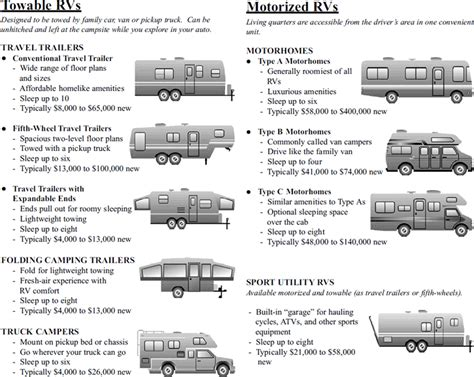 Confused About What Type Of Camper Would Be Good For You