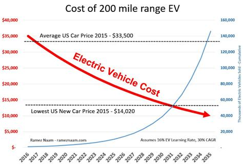 Electric Car Price Range by By 2030 Electric Vehicles With A 200 Mile Range Will Be