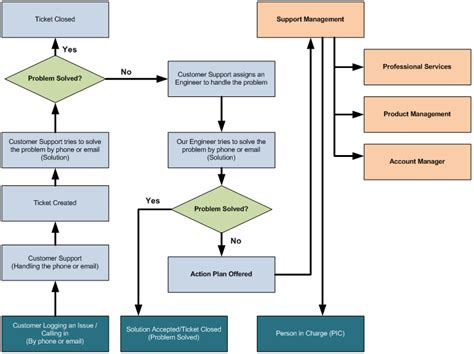 help desk escalation process 5 best images of help desk escalation flow chart help