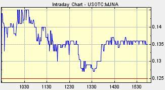 mjna hemp marijuana penny stocks budding   time