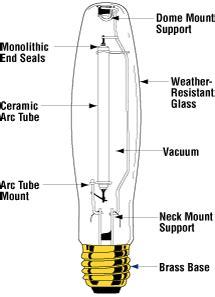 high pressure sodium diagram clc bulbs