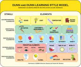 Dunn Learning Styles