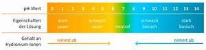 Boden Ph Wert Messen : ph wert im rasen messen ph wert rasen messen 2018 cutaway illustration ph wert im boden messen ~ Orissabook.com Haus und Dekorationen