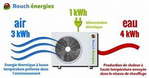 Avis Pompe A Chaleur Air Air : pourquoi une pompe chaleur est elle si conomique ~ Premium-room.com Idées de Décoration