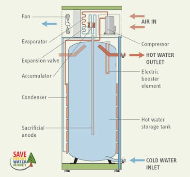 Hybrid Water Heater Diagram by Heat Water Heaters A Better Way To Heat Water With