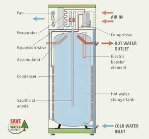 Ge Electric Hot Water Heater Wiring Diagram : heat pump water heaters a better way to heat water with ~ A.2002-acura-tl-radio.info Haus und Dekorationen