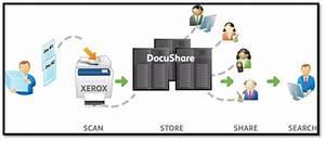 recuperacion de informacion en internet xerox With document management system xerox