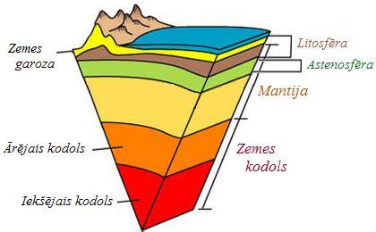 Zemeslodes uzbūve — teorija. Ģeogrāfija, 7. klase.