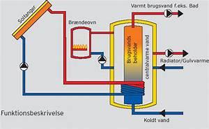 Varmtvandsbeholder Til Solvarme  U2013 Bexdyie