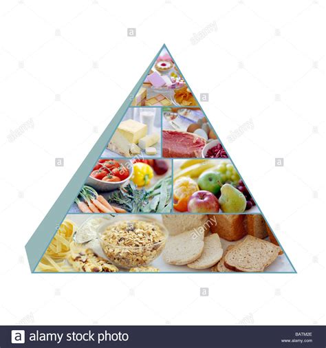 proportion cuisine food pyramid showing the recommended proportions of food