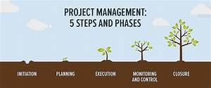 Project Management  5 Steps And Phases