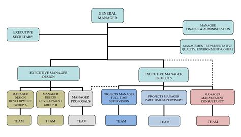 Organizational Chart International Business Sas Line Graph With Confidence Interval Describing A Sample Of Task 1 Spss Multiple Standard Deviation Plot In Stata By Variable Ielts Answer Band 8
