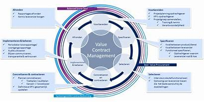 Management Contract Value Ligand Protein Supply Interactions