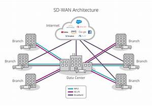 What To Prioritize In Your Sd-wan Vendor