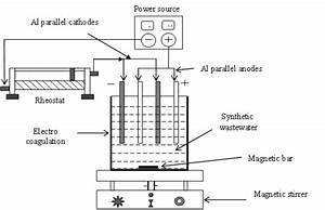 Removal Of Lignin From Wastewater Through Electro