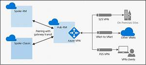 Configure Vpn Gateway Transit For Virtual Network Peering