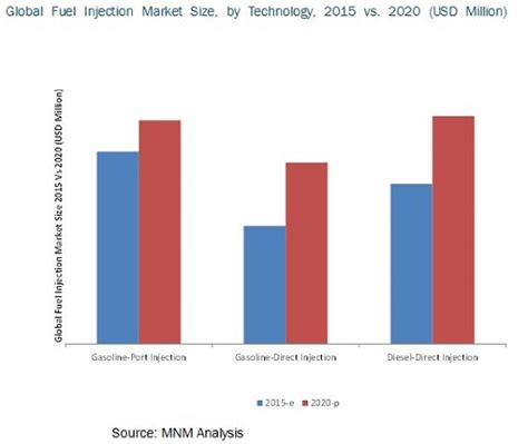 Automotive Fuel Injection Systems Market by Technology ...
