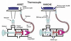Définition Couple Moteur : qu 39 est ce que la s curit par thermocouple electroguide ~ Gottalentnigeria.com Avis de Voitures