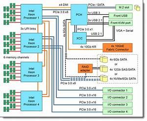 Lenovo Thinksystem Sn850 Server  Xeon Sp Gen 1  Product