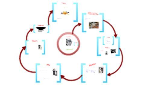 4c evolution du lave vaisselle by quentin boulay on prezi