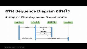 U0e1a U0e17 U0e17 U0e35 U0e48 2   Sequence Diagram  U0e41 U0e25 U0e30 Activity Diagram
