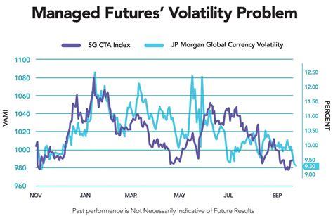 Currency Volatility No Volatility No Bueno For Managed Futures Macro Rcm
