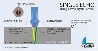 Single Echo Probe Crystal Sound Measuring Twin