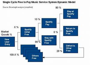 Spotify And The Freemium Music System Dynamic Conundrum