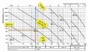 Druckverlust Berechnen : fl ssiggasinstallationen teil 4 gasrohrnetzberechnung nach trf 2012 ikz ~ Themetempest.com Abrechnung