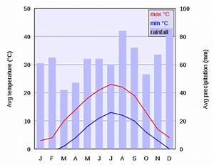 Climate Graphs Geography Numptynerd