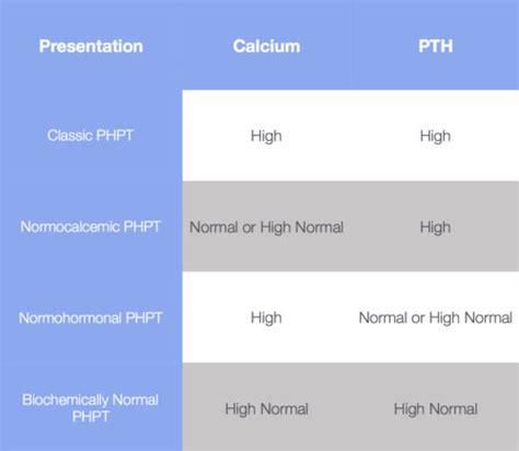 hyperparathyroidism symptoms hyperparathyroidism surgery
