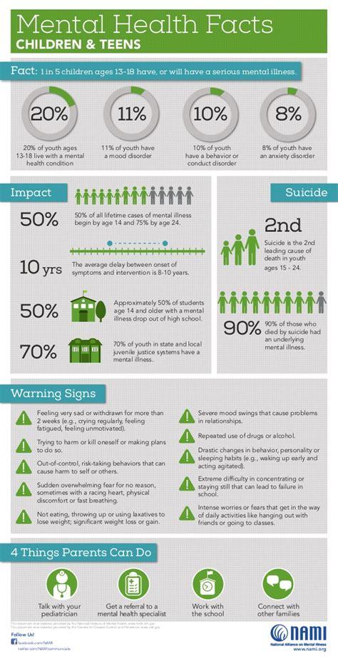 mental health facts children teens