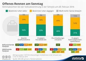 Schweiz Am Sonntag : infografik offenes rennen am sonntag statista ~ Orissabook.com Haus und Dekorationen