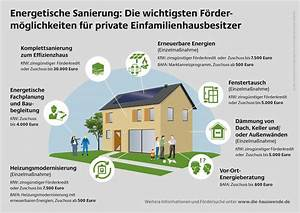 Mietvertrag Des Verlags Für Hausbesitzer Gmbh : energetische sanierung f rderm glichkeiten f r private ~ Lizthompson.info Haus und Dekorationen