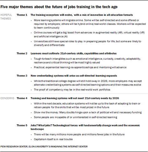 future  jobs  education   pew study bryan