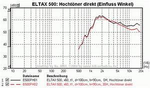 überhöhung Berechnen : hifi selbstbau eltax 500 das ersatzboxenschn ppchen bei conrad ~ Themetempest.com Abrechnung