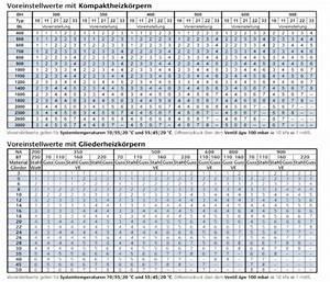Hydraulischer Abgleich Berechnen Heimeier : thermostatventile einstellposition ermitteln ~ Themetempest.com Abrechnung
