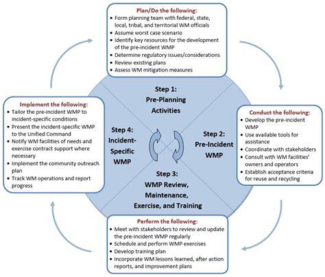 Waste Management Benefits, Planning And Mitigation